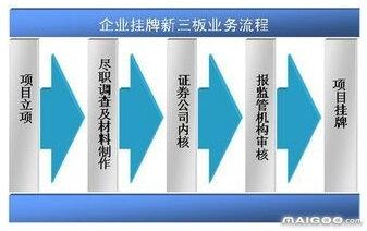 新三板上市流程 新三板上市条件 新三板上市的好处和坏处